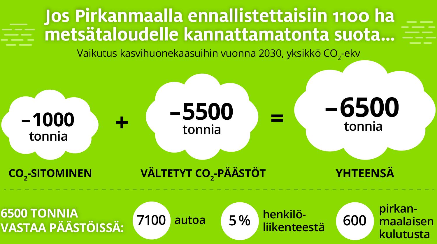 Jos Pirkanmaalla ennallistettaisiin 1100 ha metsätaloudelle kannattamatonta suota, syntyisi vuonna 2030 kasvihuonekaasuja 6500 tonnia nykyistä vähemmän. Määrä vastaa päästöinä 7100 autoa, viittä prosenttia henkilöliikenteestä tai 600 pirkanmaalaisen kulutusta.