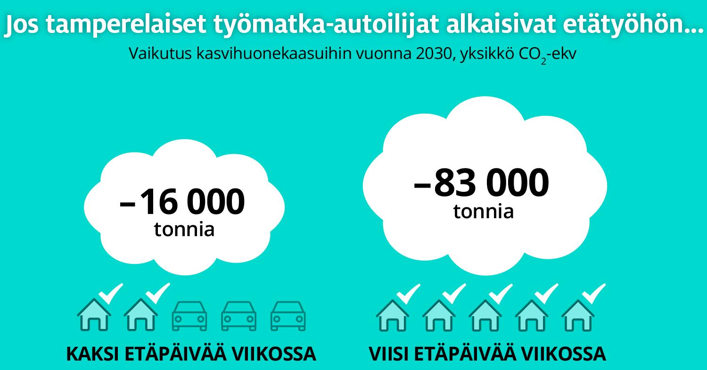 Jos tamperelaiset työmatka-autoilijat alkaisivat tehdä viikossa kaksi etätyöpäivää, syntyisi vuonna 2030 kasvihuonekaasuja 16 000 tonnia nykyistä vähemmän. Viisi etätyöpäivää vähentäisi päästöjä 83 000 tonnia.