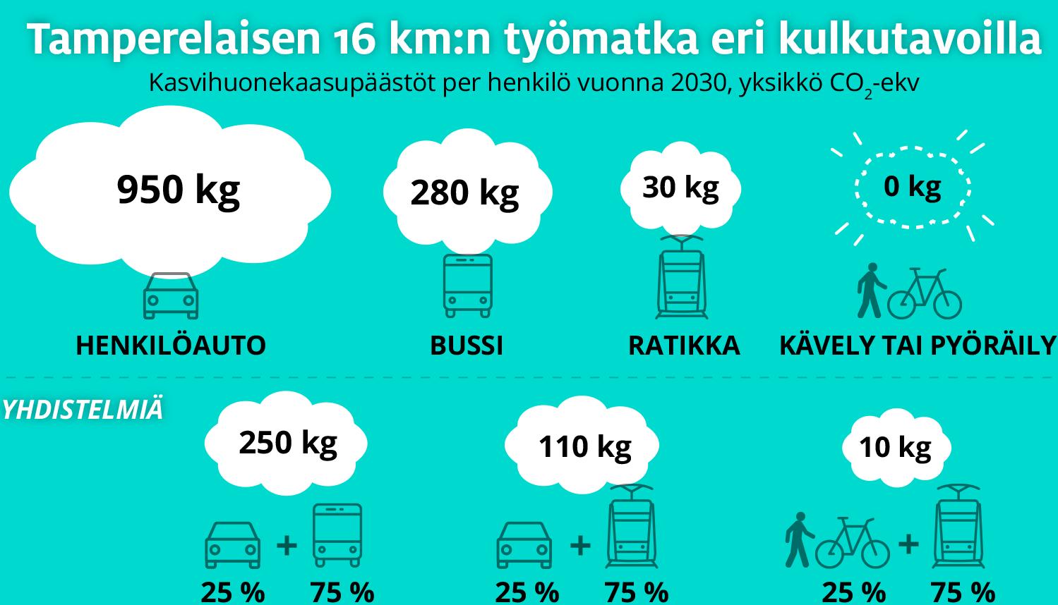 Tampereella työmatkan pituus on nyt keskimäärin 16 km. Vuoden 2030 työmatkoista syntyy kasvihuonekaasuja eri kulkuvälineillä seuraavasti: henkilöauto 950 kg, bussi 280 kg, ratikka 30 kg, kävely tai pyöräily 0 kg. Jos työmatkasta kuljetaan neljäsosa autolla ja loput bussilla, syntyy kasvihuonekaasuja 250 kg. Jos kuljetaan neljäsosa autolla ja loput ratikalla, on päästömäärä 110 kg. Kun kuljetaan neljäsosa jalan tai pyörällä ja loput ratikalla, tulee päästöjä enää 10 kg.