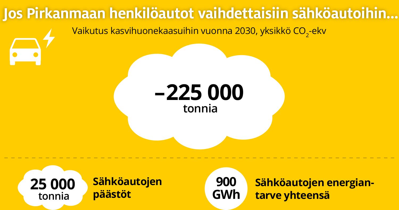 Jos Pirkanmaan henkilöautot vaihdettaisiin sähköautoihin, syntyisi vuonna 2030 kasvihuonekaasuja 225 000 tonnia nykyistä vähemmän. Sähköautojen päästömäärä olisi 25 000 tonnia ja energiantarve 900 GWh.