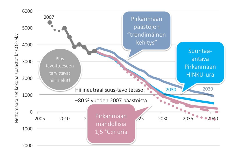 Pirkanmaan KHK-päästöjen havainnollistaminen ja analysointi